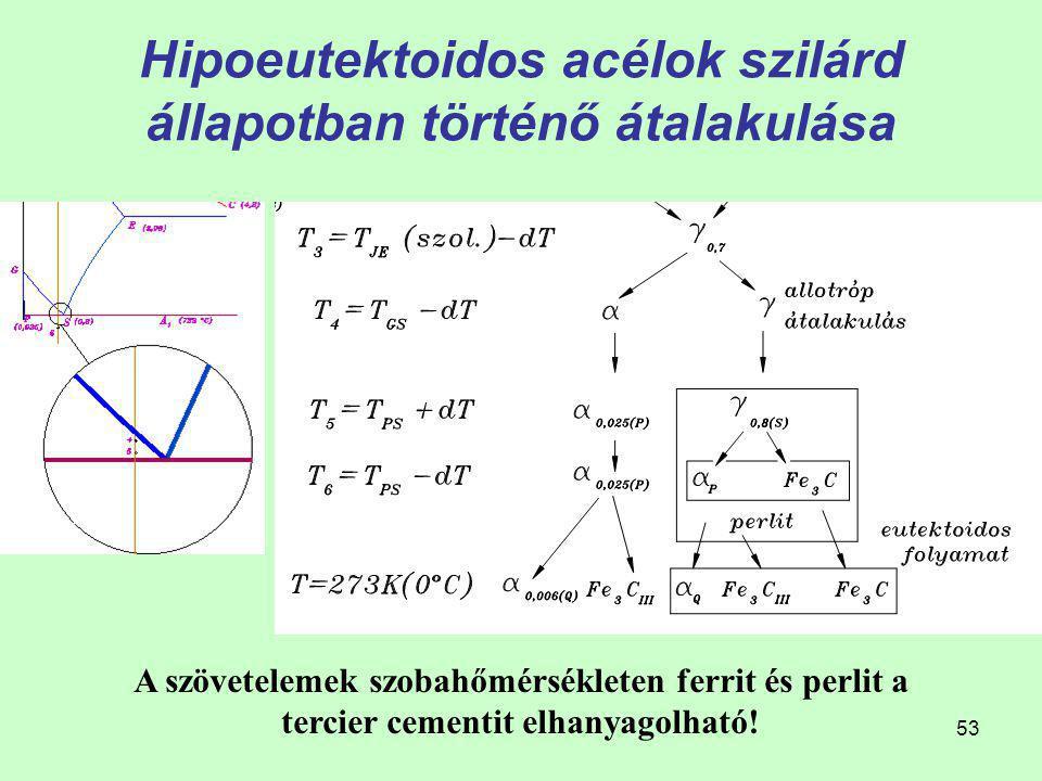52 A fázisok és szövetelemek mennyiségének meghatározása szobahőmérsékleten A szövetelemek mennyiségének meghatározása Hipoeutektoidos acélok