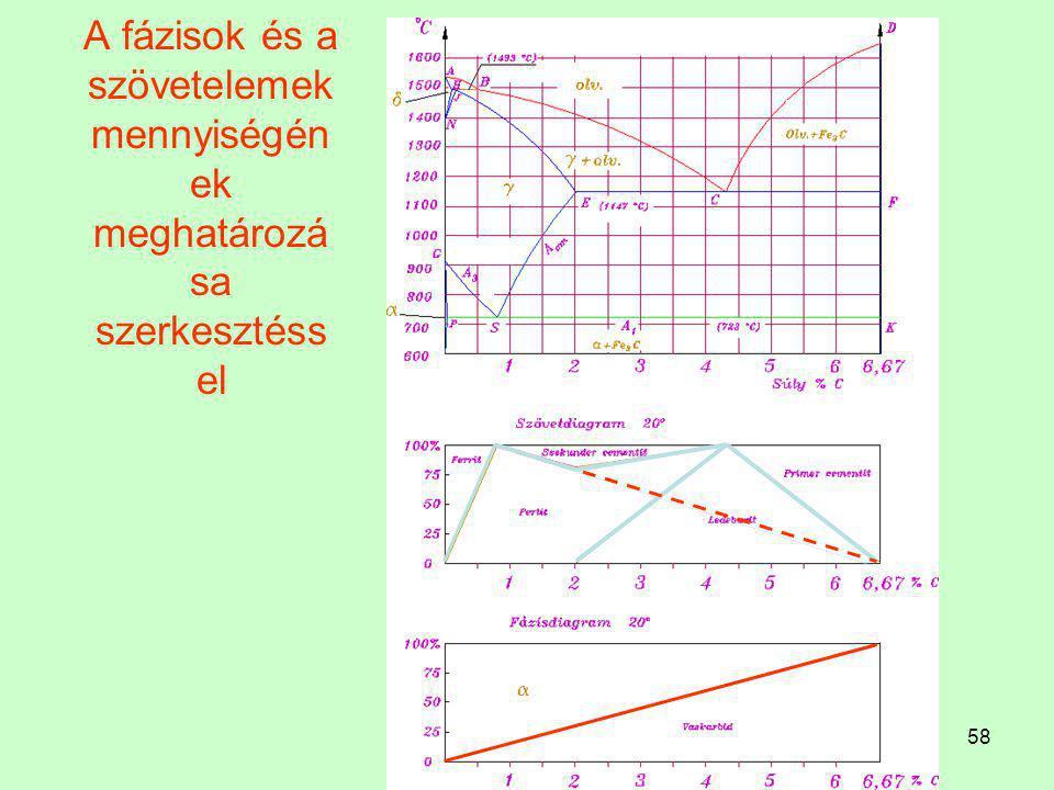 57 A szövetelemek mennyiségének meghatározása de az egyik szövetelem ismeretében a másik a 100 -  vagy perlit = 100 - szekunder cementit vagy perlit