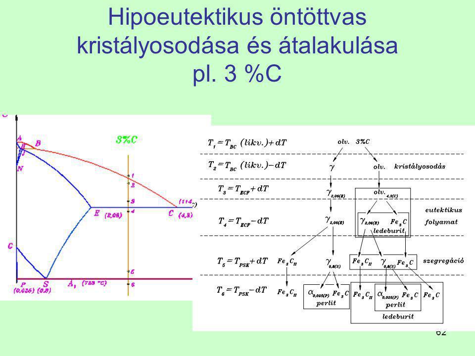 61 Hipoeutektikus öntöttvas kristályosodása és átalakulása Fe - Fe 3 C rendszer