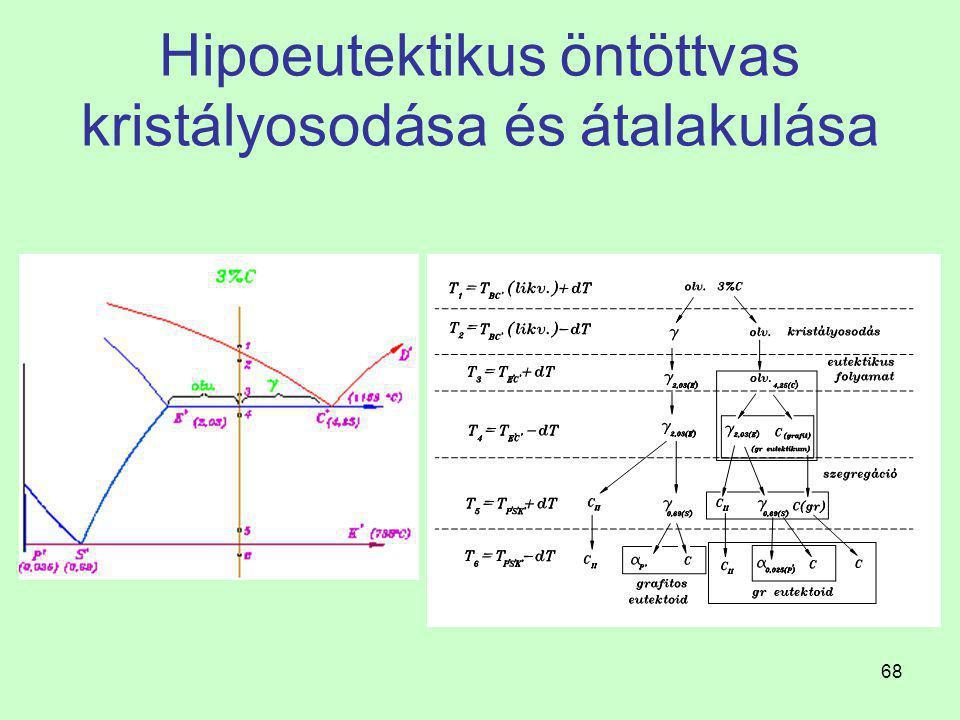 67 Vas - grafit egyensúlyi diagram Eutektikum kristályosodása 2 Az eutektikus reakció 1153 C  -on: olvadék C (4,25%)   E + C(grafit). A szövetelem