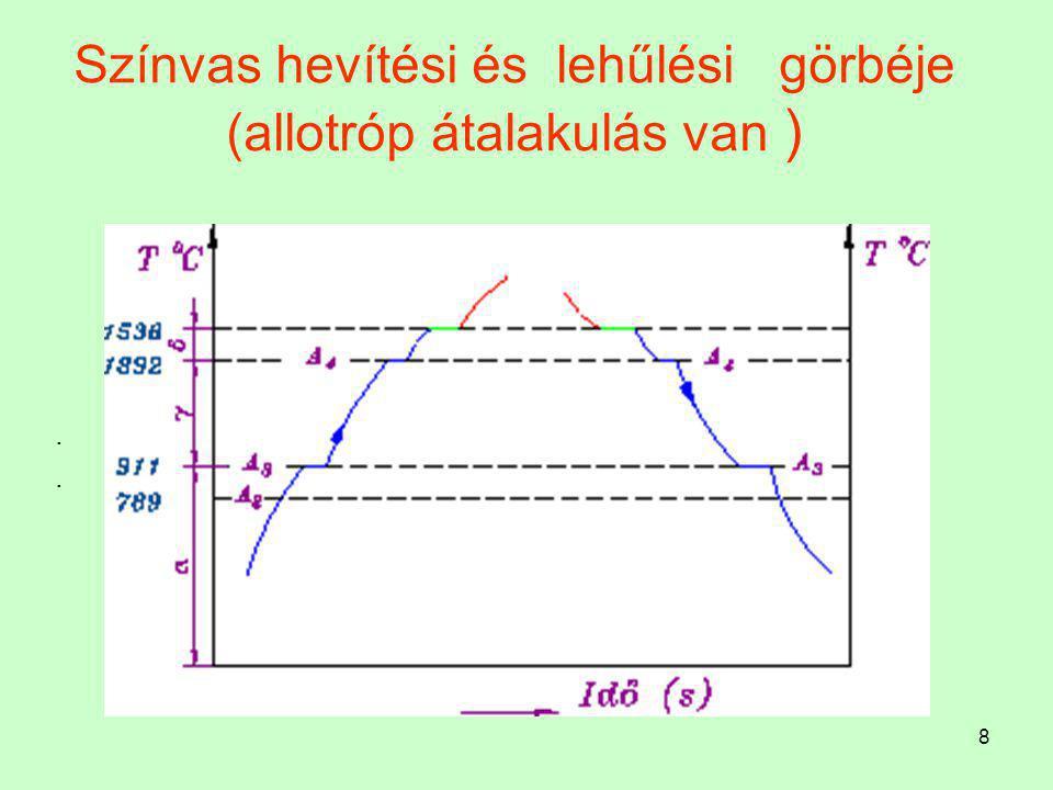 18 Fe-Fe 3 C egyensúlyi diagram Peritektikus reakció Ebben a pontban (H) az F = 3 (olvadék, térközepes köbös  és a lapközepes köbös  ).