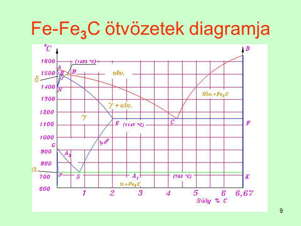 69 Vas - grafit egyensúlyi diagram Eutektoidos folyamat Az ausztenit átalakulása a grafitos rendszer szerint is végbemegy, mégpedig 738 C  -on a PSK vonalon.