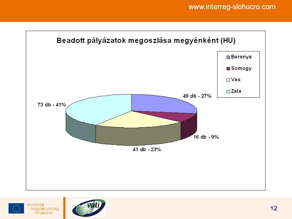 www.interreg-slohucro.com 12
