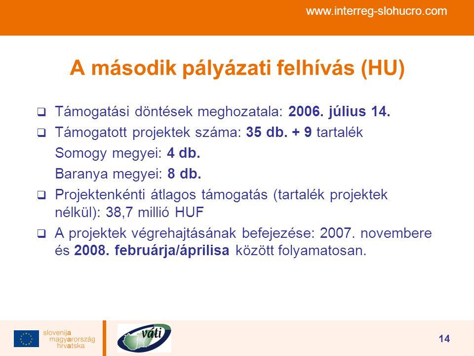 www.interreg-slohucro.com 14 A második pályázati felhívás (HU)  Támogatási döntések meghozatala: 2006. július 14.  Támogatott projektek száma: 35 db