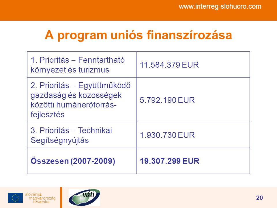 www.interreg-slohucro.com 20 A program uniós finanszírozása 1. Prioritás  Fenntartható környezet és turizmus 11.584.379 EUR 2. Prioritás  Együttműkö