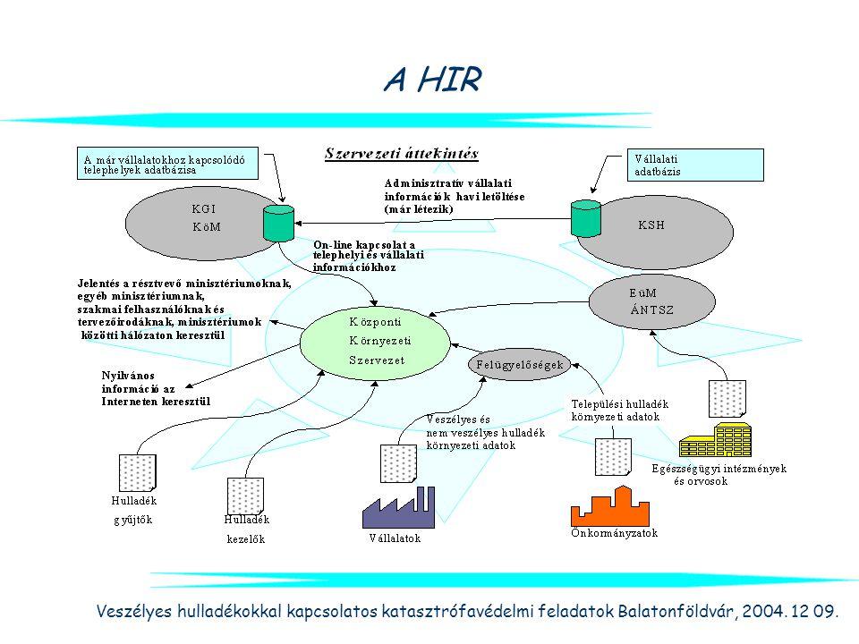 Veszélyes hulladékokkal kapcsolatos katasztrófavédelmi feladatok Balatonföldvár, 2004. 12 09. A HIR