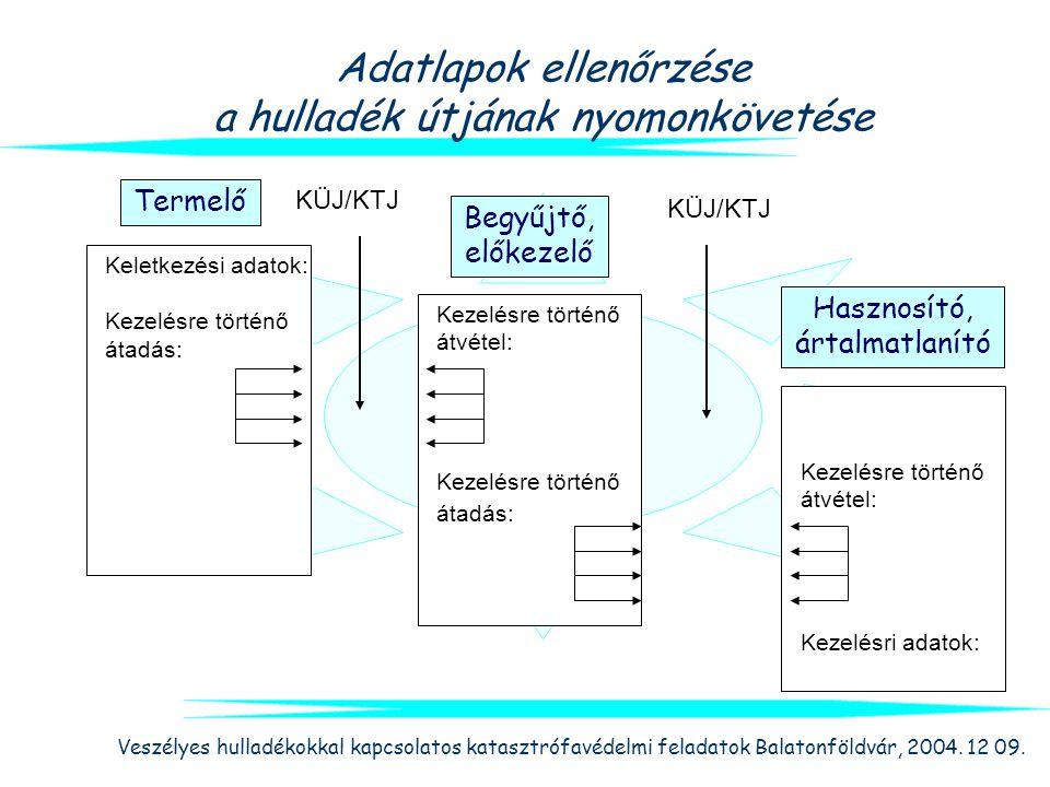 Veszélyes hulladékokkal kapcsolatos katasztrófavédelmi feladatok Balatonföldvár, 2004. 12 09. Adatlapok ellenőrzése a hulladék útjának nyomonkövetése