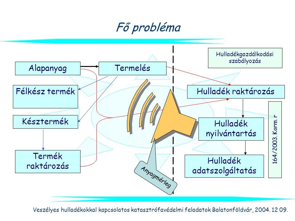 Veszélyes hulladékokkal kapcsolatos katasztrófavédelmi feladatok Balatonföldvár, 2004. 12 09. Fő probléma Alapanyag Félkész termék Késztermék Termék r