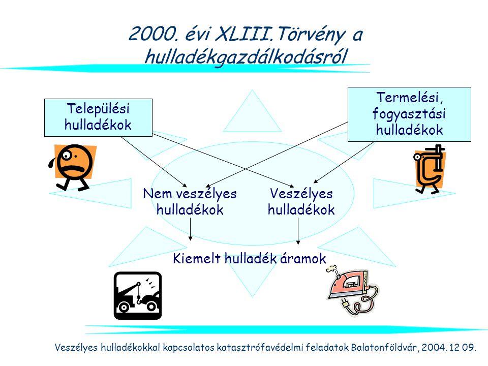 Veszélyes hulladékokkal kapcsolatos katasztrófavédelmi feladatok Balatonföldvár, 2004. 12 09. 2000. évi XLIII.Törvény a hulladékgazdálkodásról Települ