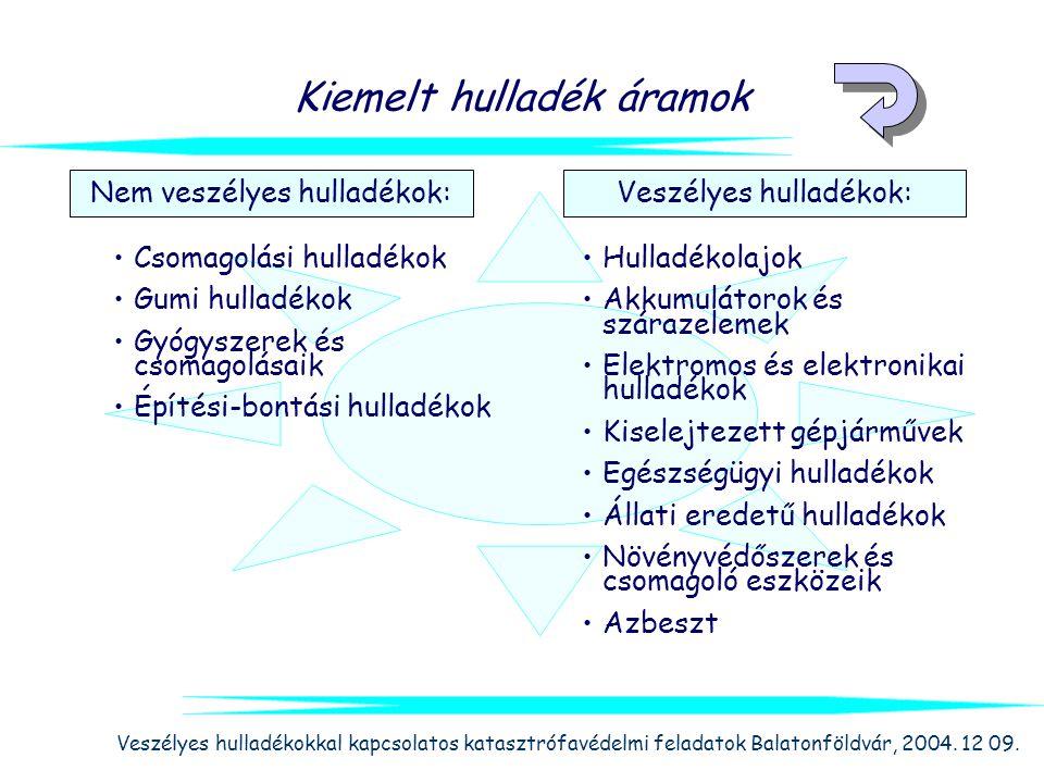 Veszélyes hulladékokkal kapcsolatos katasztrófavédelmi feladatok Balatonföldvár, 2004. 12 09. Kiemelt hulladék áramok Hulladékolajok Akkumulátorok és