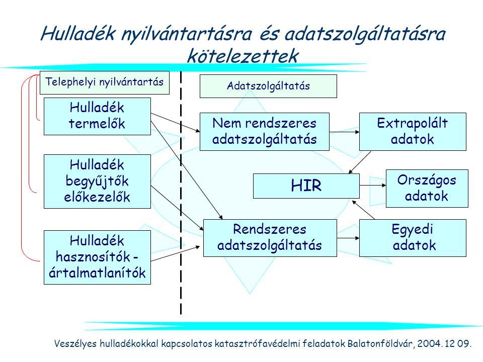 Veszélyes hulladékokkal kapcsolatos katasztrófavédelmi feladatok Balatonföldvár, 2004. 12 09. Hulladék nyilvántartásra és adatszolgáltatásra kötelezet