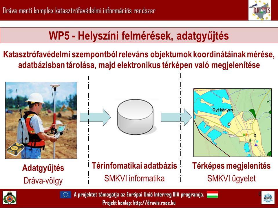 8 Katasztrófavédelmi szempontból releváns objektumok koordinátáinak mérése, adatbázisban tárolása, majd elektronikus térképen való megjelenítése WP5 - Helyszíni felmérések, adatgyűjtés Térinfomatikai adatbázis SMKVI informatika Adatgyűjtés Dráva-völgy Térképes megjelenítés SMKVI ügyelet