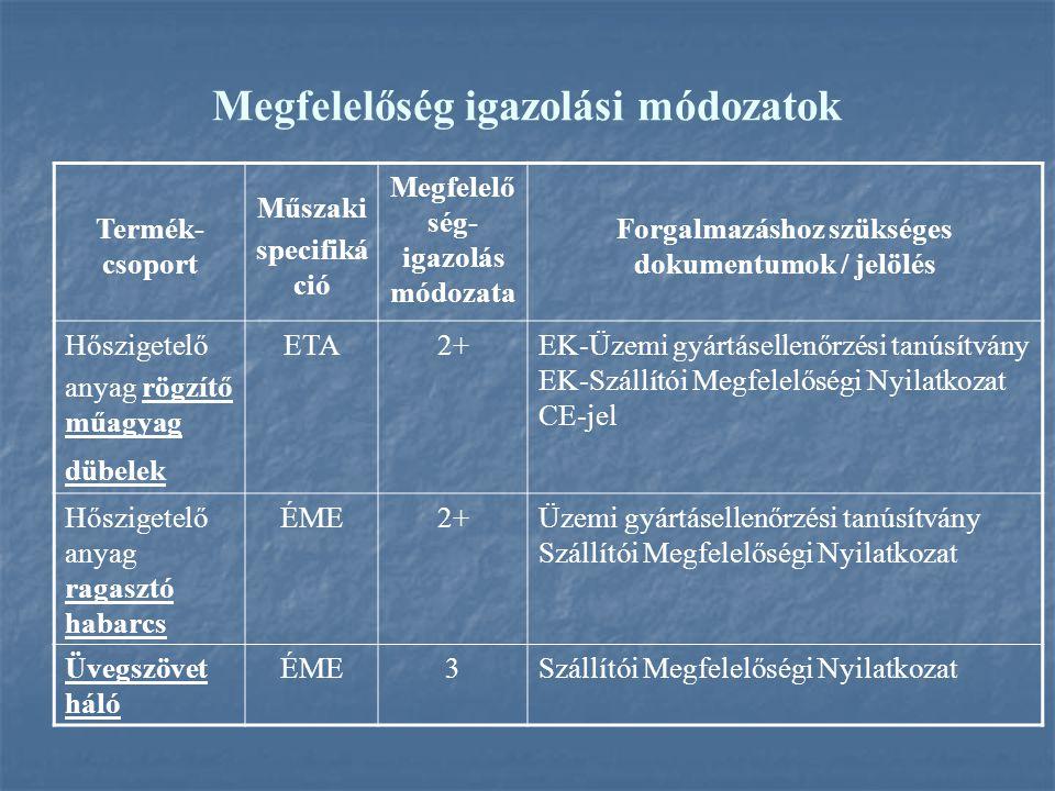 Megfelelőség igazolási módozatok Termék- csoport Műszaki specifiká ció Megfelelő ség- igazolás módozata Forgalmazáshoz szükséges dokumentumok / jelölés Hőszigetelő anyag rögzítő műagyag dübelek ETA2+EK-Üzemi gyártásellenőrzési tanúsítvány EK-Szállítói Megfelelőségi Nyilatkozat CE-jel Hőszigetelő anyag ragasztó habarcs ÉME2+Üzemi gyártásellenőrzési tanúsítvány Szállítói Megfelelőségi Nyilatkozat Üvegszövet háló ÉME3Szállítói Megfelelőségi Nyilatkozat