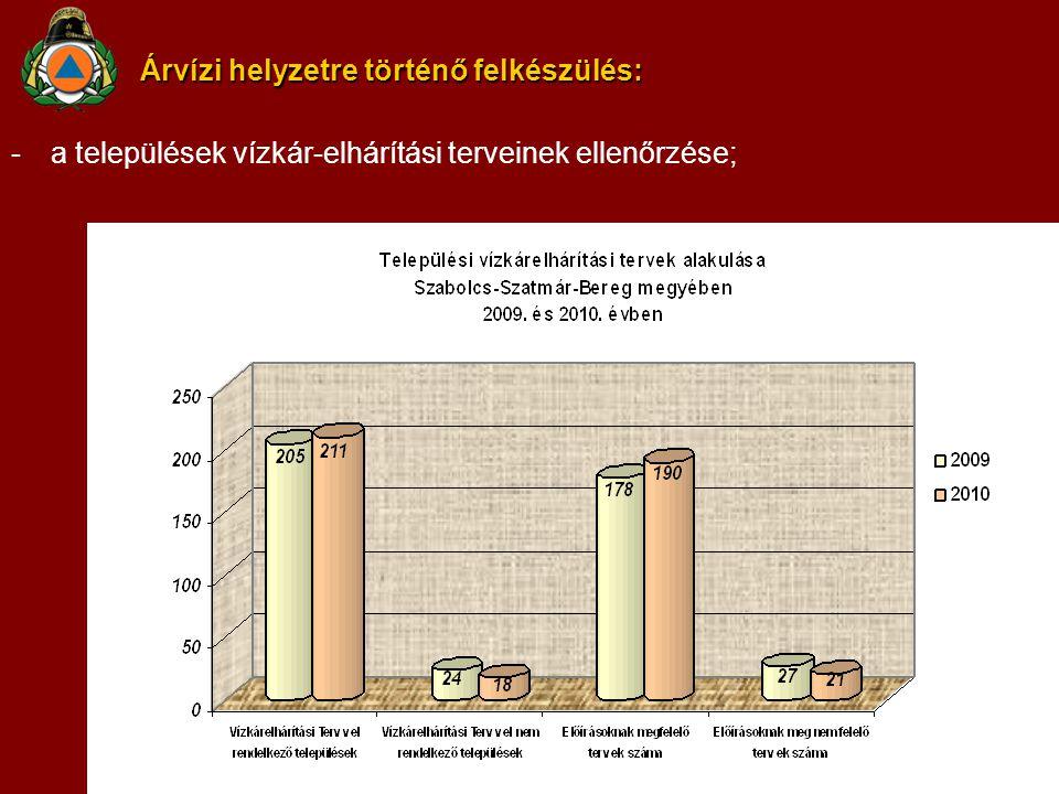 Árvízi helyzetre történő felkészülés: -a települések vízkár-elhárítási terveinek ellenőrzése;