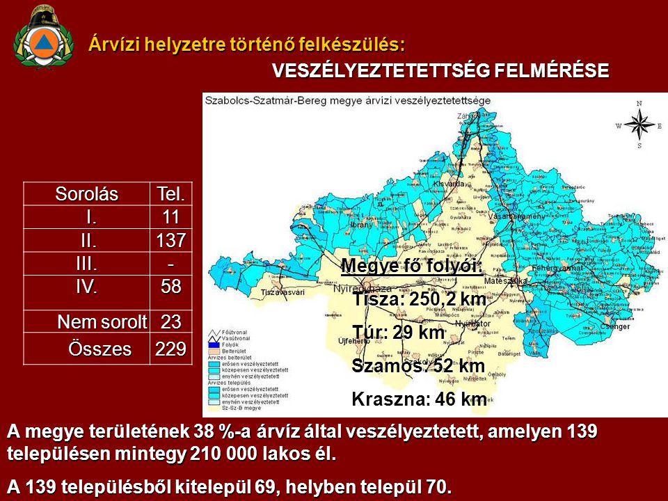 Árvízi helyzetre történő felkészülés: A megye területének 38 %-a árvíz által veszélyeztetett, amelyen 139 településen mintegy 210 000 lakos él.