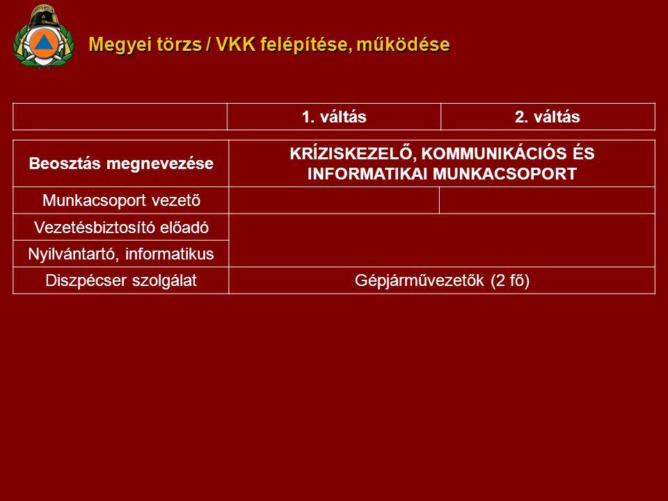 Megyei törzs / VKK felépítése, működése 1.váltás2.