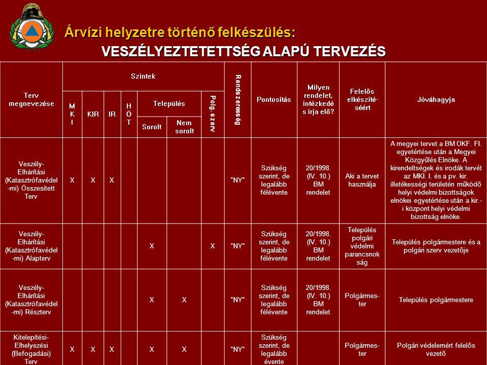 Megyei törzs / VKK felépítése, működése JOGSZABÁLYI HÁTTÉR AZ OPERATÍV TÖRZS MŰKÖDTETÉSÉRE 118/1996.