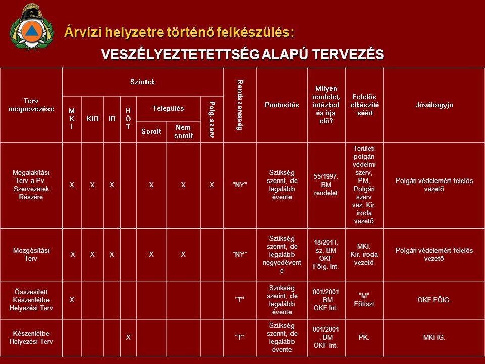 Árvízi helyzetre történő felkészülés: VESZÉLYEZTETETTSÉG ALAPJÁN SZERVEZETT ÉS FELKÉSZÍTETT POLGÁRI VÉDELMI SZERVEZETEK