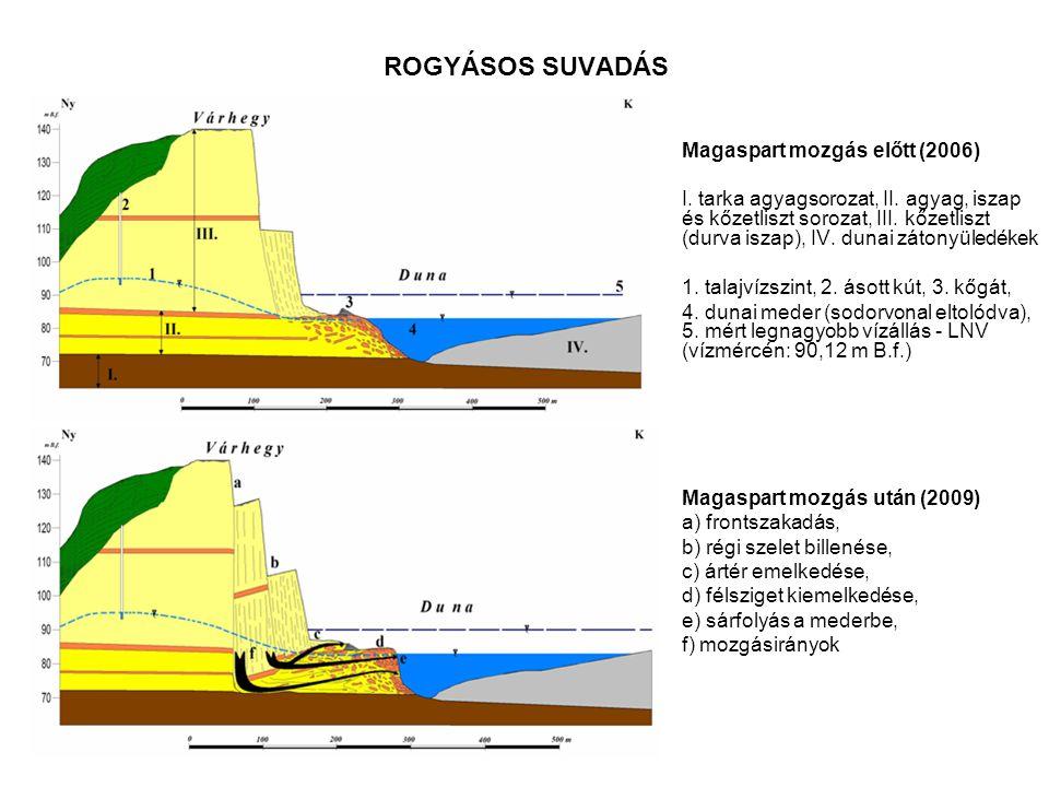 ROGYÁSOS SUVADÁS Magaspart mozgás előtt (2006) I. tarka agyagsorozat, II. agyag, iszap és kőzetliszt sorozat, III. kőzetliszt (durva iszap), IV. dunai