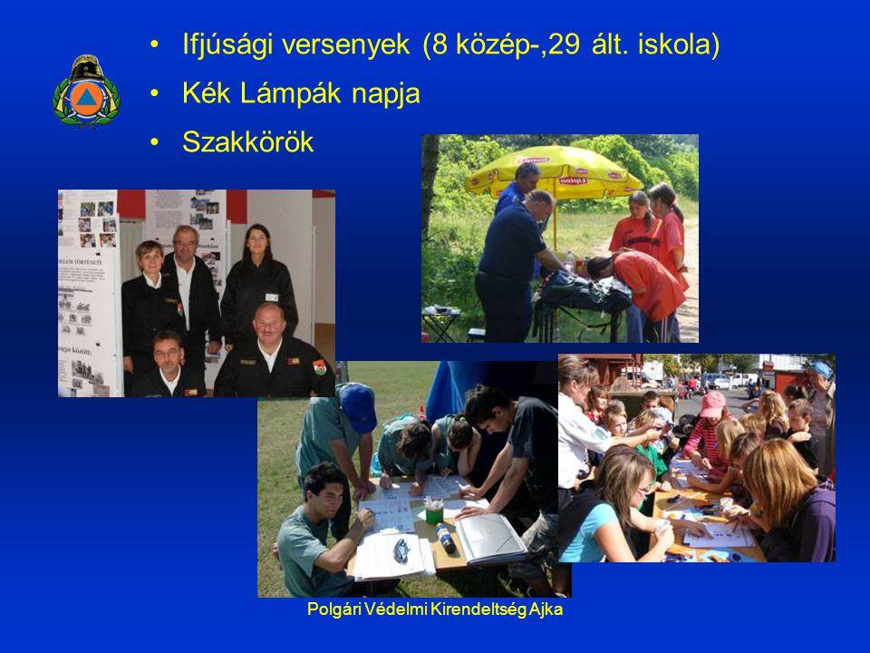 Polgári Védelmi Kirendeltség Ajka Ifjúsági versenyek (8 közép-,29 ált. iskola) Kék Lámpák napja Szakkörök