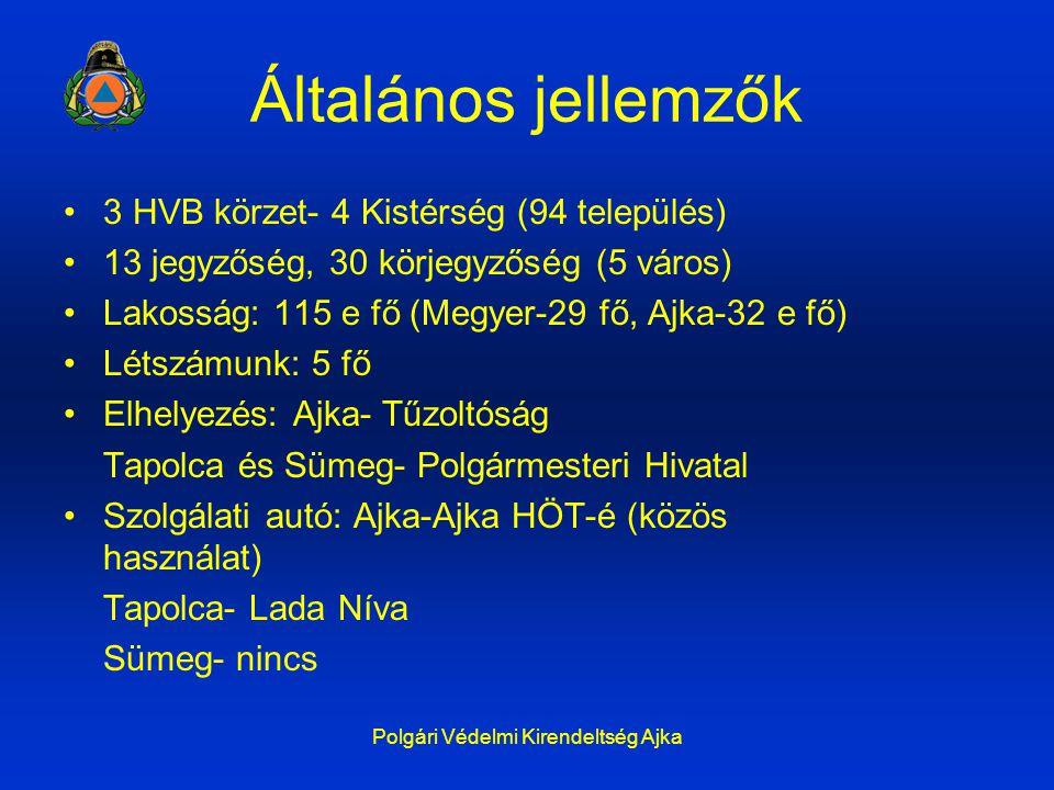 Polgári Védelmi Kirendeltség Ajka Általános jellemzők 3 HVB körzet- 4 Kistérség (94 település) 13 jegyzőség, 30 körjegyzőség (5 város) Lakosság: 115 e