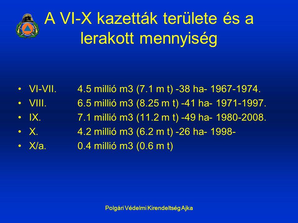 Polgári Védelmi Kirendeltség Ajka A VI-X kazetták területe és a lerakott mennyiség VI-VII. 4.5 millió m3 (7.1 m t) -38 ha- 1967-1974. VIII. 6.5 millió