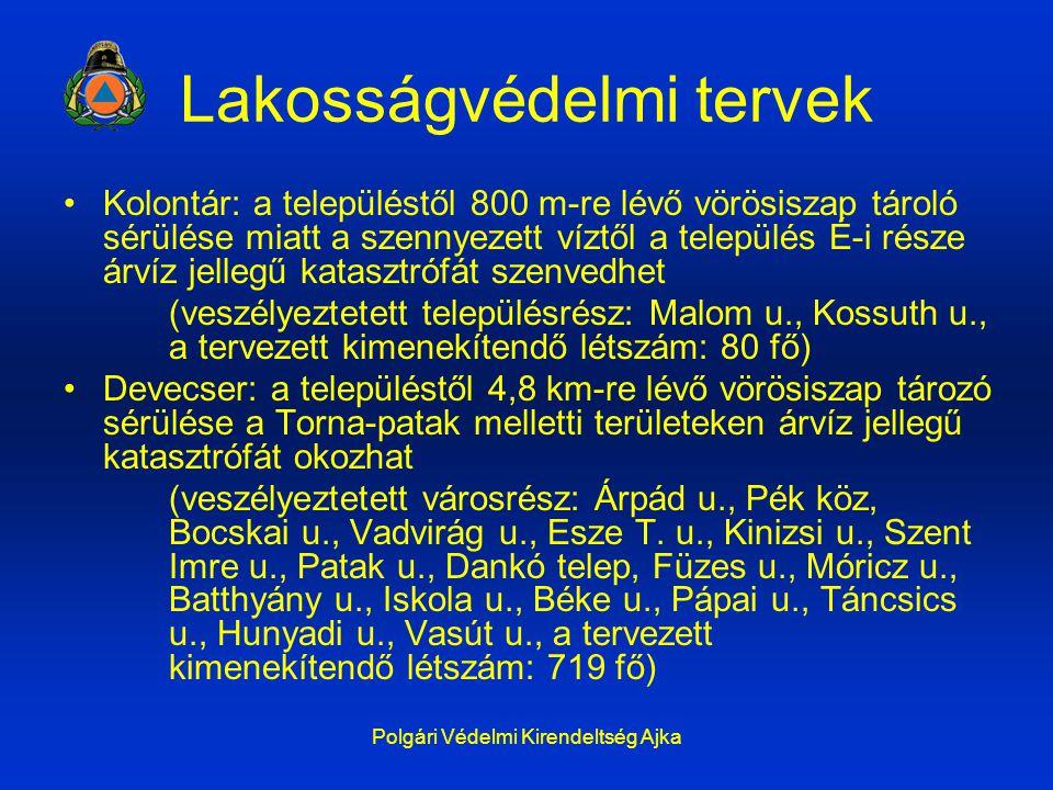 Polgári Védelmi Kirendeltség Ajka Lakosságvédelmi tervek Kolontár: a településtől 800 m-re lévő vörösiszap tároló sérülése miatt a szennyezett víztől