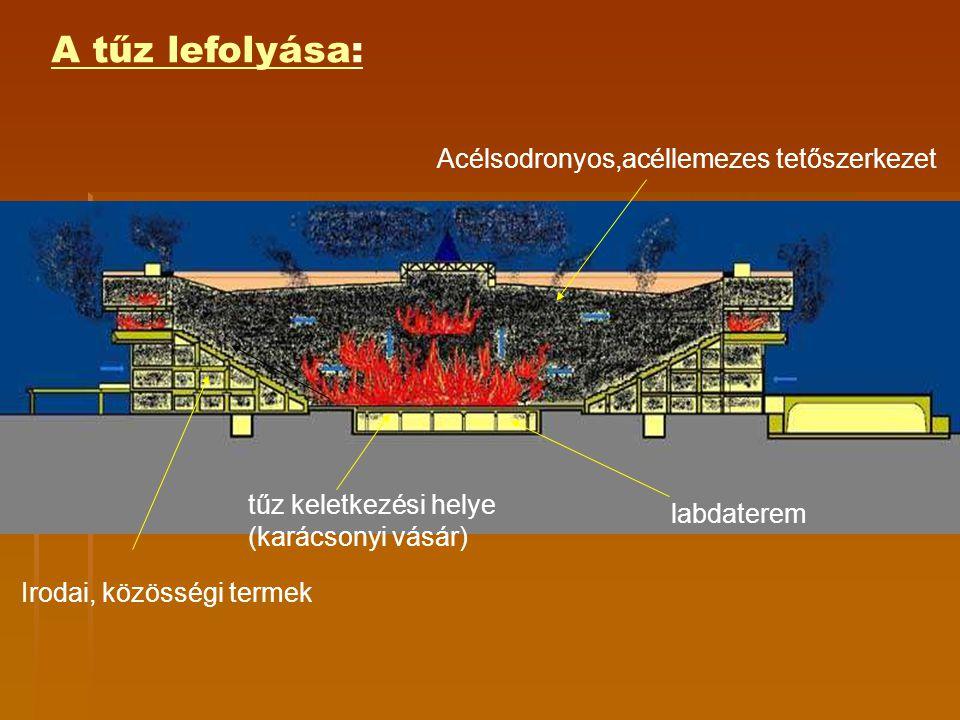 A tűz lefolyása: Acélsodronyos,acéllemezes tetőszerkezet Irodai, közösségi termek tűz keletkezési helye (karácsonyi vásár) labdaterem