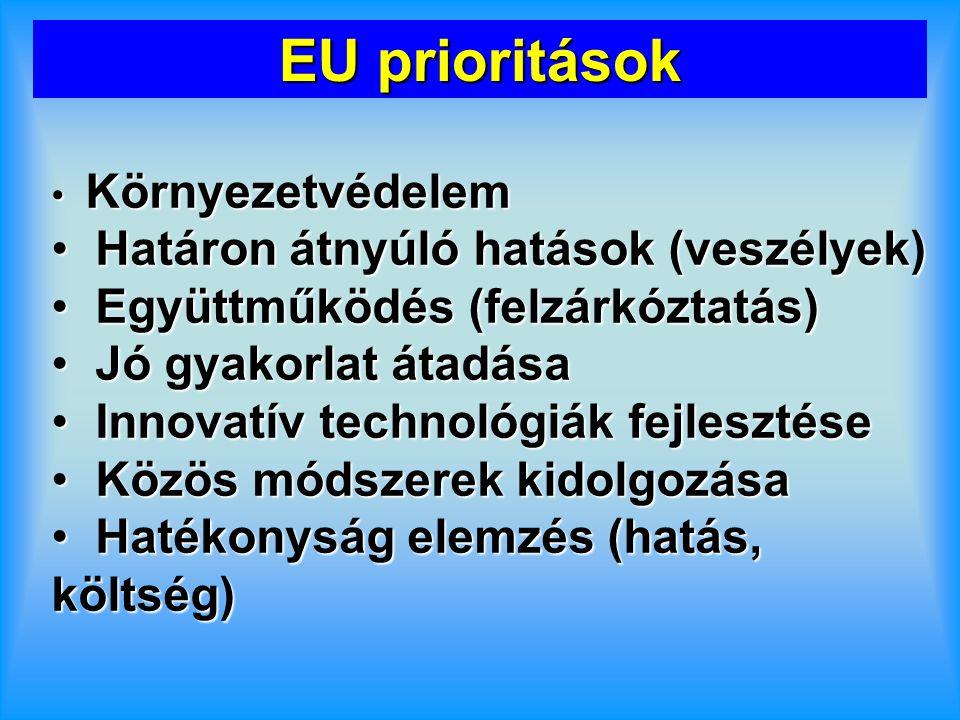 EU prioritások Környezetvédelem Környezetvédelem Határon átnyúló hatások (veszélyek) Határon átnyúló hatások (veszélyek) Együttműködés (felzárkóztatás) Együttműködés (felzárkóztatás) Jó gyakorlat átadása Jó gyakorlat átadása Innovatív technológiák fejlesztése Innovatív technológiák fejlesztése Közös módszerek kidolgozása Közös módszerek kidolgozása Hatékonyság elemzés (hatás, költség) Hatékonyság elemzés (hatás, költség)