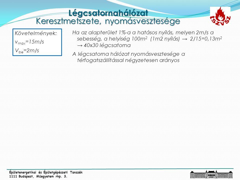Légcsatornahálózat Keresztmetszete, nyomásvesztesége Épületenergetikai és Épületgépészeti Tanszék 1111 Budapest, Műegyetem rkp. 3. Követelmények: v ma