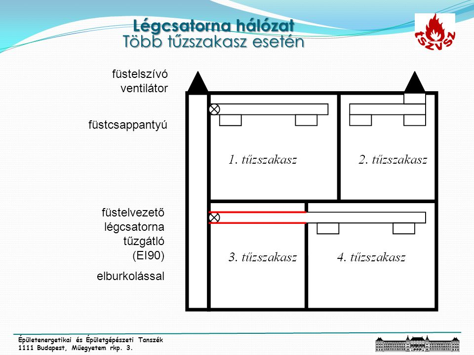 Légcsatorna hálózat Több tűzszakasz esetén Épületenergetikai és Épületgépészeti Tanszék 1111 Budapest, Műegyetem rkp. 3. füstelvezető légcsatorna tűzg