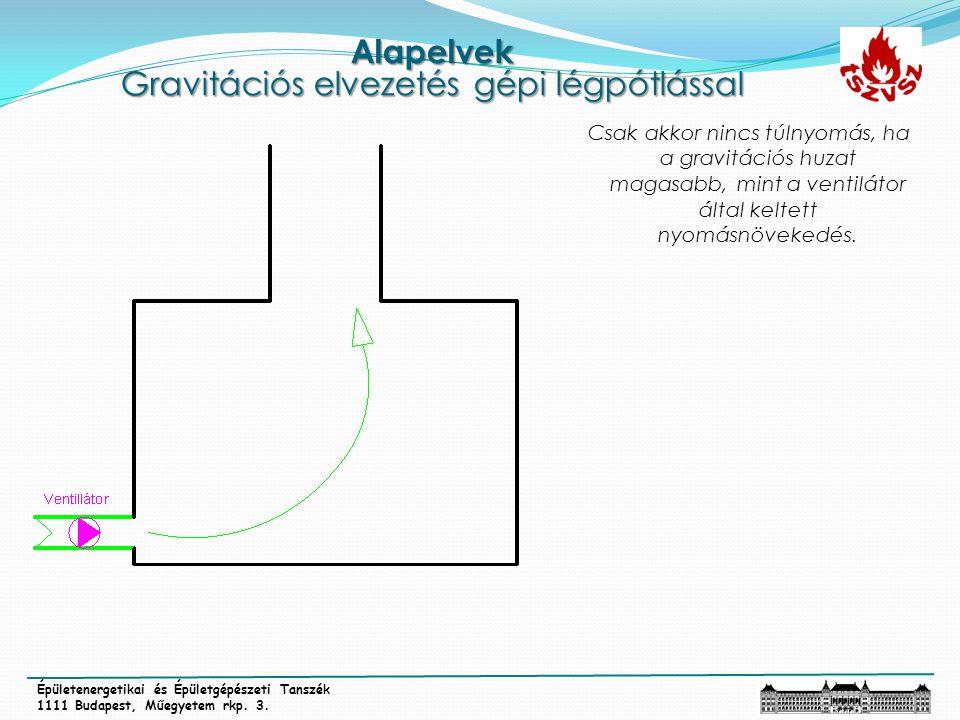 Alapelvek Gravitációs elvezetés gépi légpótlással Épületenergetikai és Épületgépészeti Tanszék 1111 Budapest, Műegyetem rkp. 3. Csak akkor nincs túlny