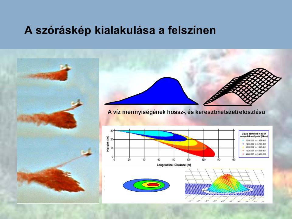A SZÓRÁSKÉPET BEFOLYÁSOLÓ TÉNYEZŐK: - repülési magasság, - repülési sebesség, - a szél sebessége és iránya, - az oltóanyag jellemzői, - a levegő hőmérséklete, - a kiömlő nyílás jellemzői, - a kibocsátás időtartama.