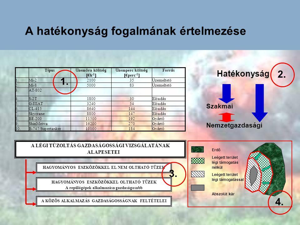 A transzfer veszteségei – technológiai korlátok Kibocsátási veszteség Szállítási veszteség Veszteségek  %  Belső tartály Függesztmény Töltési - 5 Szállítási -5 - 30 Kibocsátási 5 - 155 - 15 Célba juttatási -0 - 25  5-15 15 – 75 (!)
