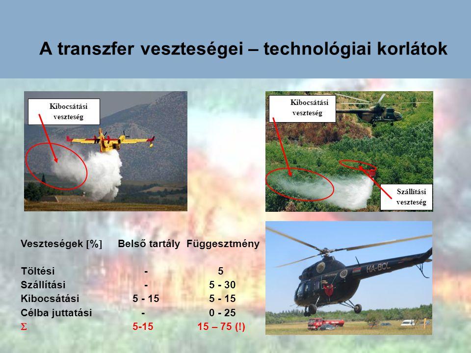 A transzfer veszteségei – technológiai korlátok Kibocsátási veszteség Szállítási veszteség Veszteségek  %  Belső tartály Függesztmény Töltési - 5 Sz