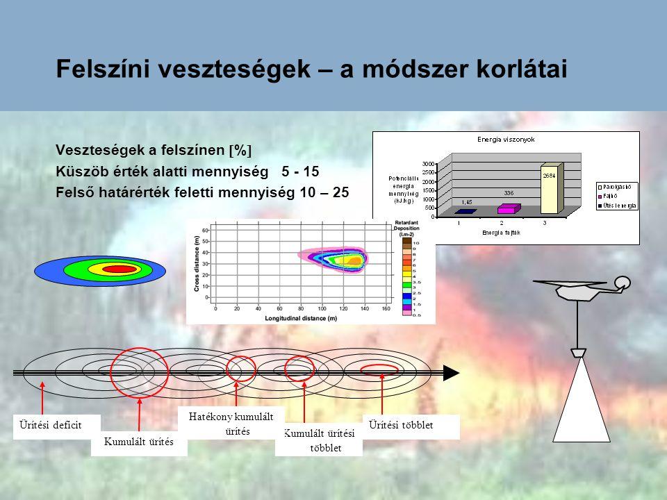 A hagyományos tűzoltás égéselméleti korlátai Tűzoltási sebesség  mperc -1  –Tűzintenzitás  kWm -1  34002000700500 Normál Nehéz védőruha Erőgépek Légi tűzoltás Tűzvonal intenzitás Koronatűz 3000 – 8000 kW/m Kézi szerszámok: 500kW/m Tűzoltó járművek: 2000kW/m- ig Tűzterjedés  mperc -1  Tűzintenzitás  kWm -1 