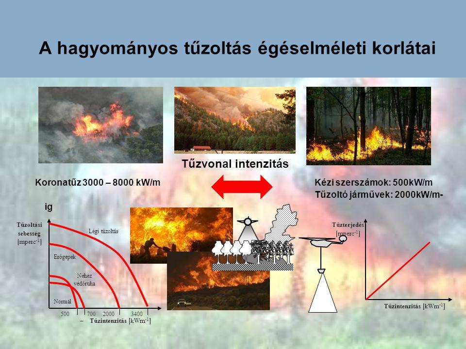 A hagyományos tűzoltás égéselméleti korlátai Tűzoltási sebesség  mperc -1  –Tűzintenzitás  kWm -1  34002000700500 Normál Nehéz védőruha Erőgépek L