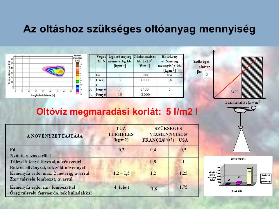 Az oltáshoz szükséges oltóanyag mennyiség Veget á ci ó É ghető anyag mennyis é g kb.  kgm -2  Tűzintenzit á s kb.  x10 3 Wm -1  Hat é kony olt ó a