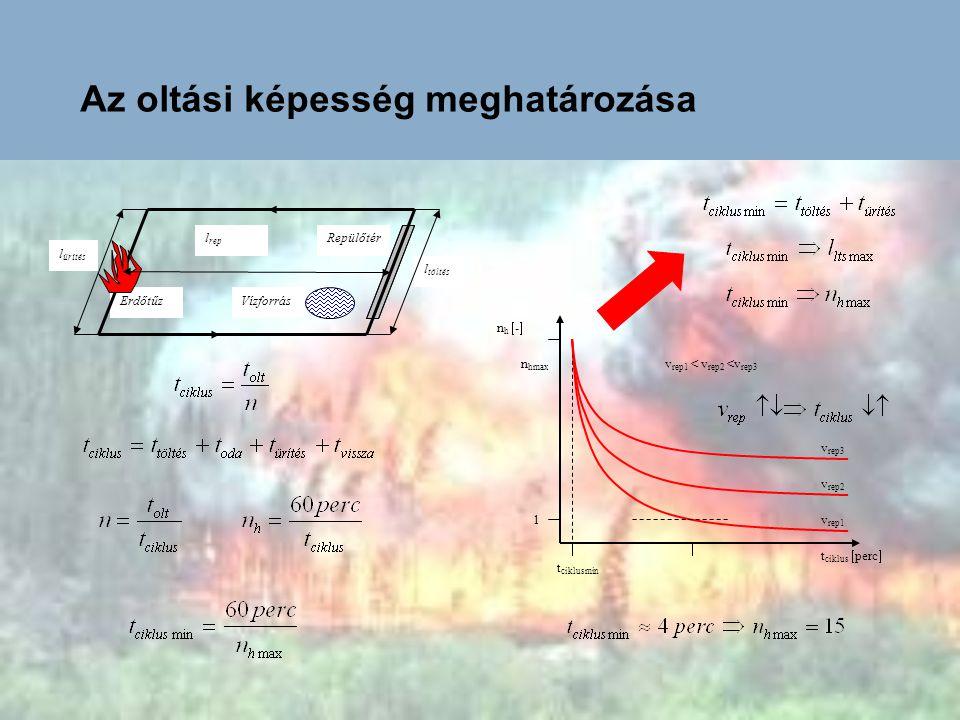 Az oltási képesség meghatározása Erdőtűz l töltés Vízforrás Repülőtérl rep l ürítés n h  -  t ciklus  perc  v rep1 v rep2 v rep3 t ciklusmin 1 n h