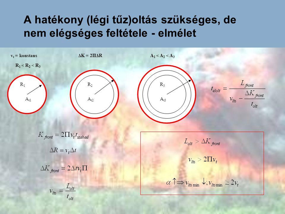 A hatékony (légi tűz)oltás szükséges, és elégséges feltétele - elmélet Az oltás kezdete Erdő Az oltás vége Lineáris tűzfront A tűz terjedéseEloltott tűzfront Frontvonal oltás közben Leégett erdő L H  Megmentett erdő Erdő Leégett terület légi támogatás nélkül Leégett terület légi támogatással Abszolút kár