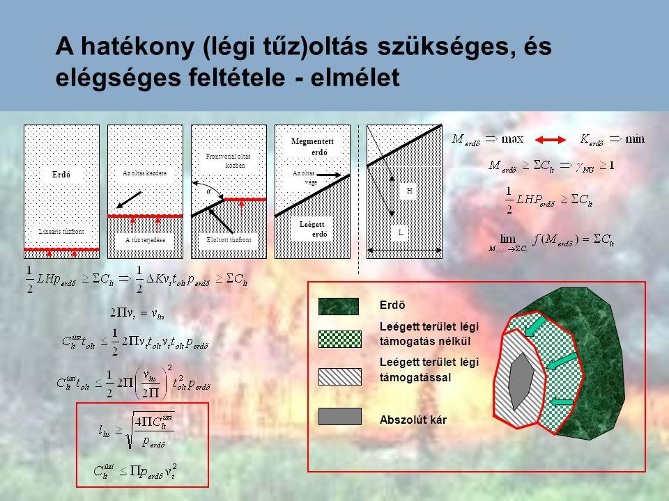 A hatékony (légi tűz)oltás szükséges, és elégséges feltétele - elmélet Az oltás kezdete Erdő Az oltás vége Lineáris tűzfront A tűz terjedéseEloltott t