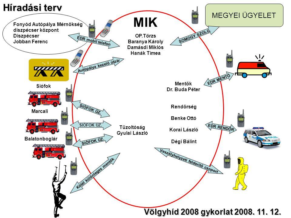 Völgyhíd 2008 gykorlat 2008.11. 12.