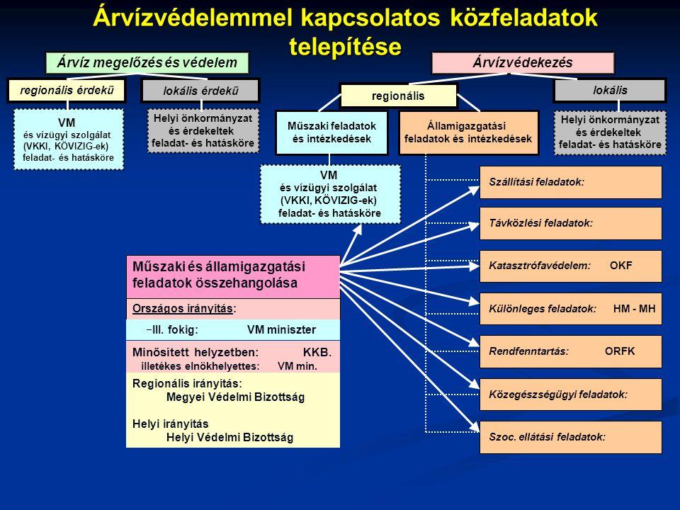 Árvízvédelemmel kapcsolatos közfeladatok telepítése Árvíz megelőzés és védelem Árvízvédekezés lokális érdekű VM és vízügyi szolgálat (VKKI, KÖVIZIG-ek