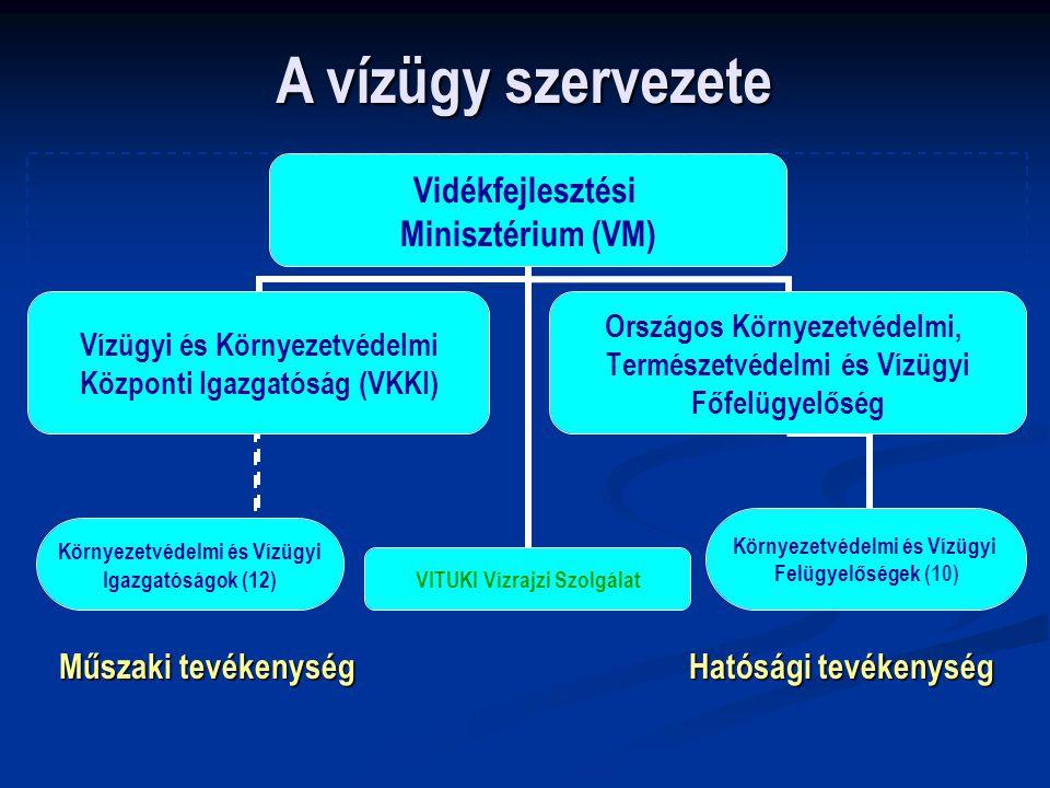 Vidékfejlesztési Minisztérium (VM) Vízügyi és Környezetvédelmi Központi Igazgatóság (VKKI) Környezetvédelmi és Vízügyi Igazgatóságok (12) Országos Kör