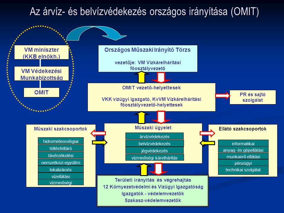 Az árvíz- és belvízvédekezés országos irányítása (OMIT) Ellátó szakcsoportok Országos Műszaki Irányító Törzs vezetője : VM Vízkárelhárítási főosztályv