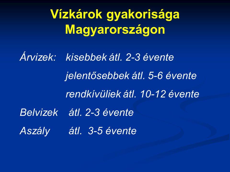 Vízkárok gyakorisága Magyarországon Árvizek:kisebbek átl. 2-3 évente jelentősebbek átl. 5-6 évente rendkívüliek átl. 10-12 évente Belvizek átl. 2-3 év