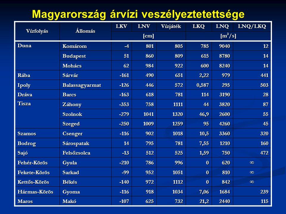 Magyarország árvízi veszélyeztetettsége VízfolyásÁllomás LKVLNVVízjátékLKQLNQLNQ/LKQ [cm] [m 3 /s] Duna Komárom-4801805785904012 Budapest5186080961587