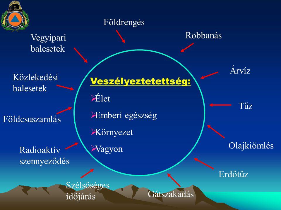 Földrengés Robbanás Árvíz Tűz Olajkiömlés Erdőtűz Gátszakadás Szélsőséges időjárás Radioaktív szennyeződés Földcsuszamlás Közlekedési balesetek Vegyip