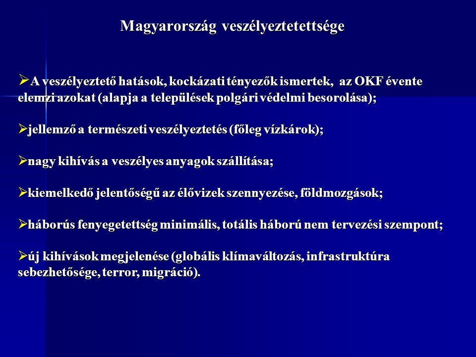 Magyarország veszélyeztetettsége  A veszélyeztető hatások, kockázati tényezők ismertek, az OKF évente elemzi azokat (alapja a települések polgári véd