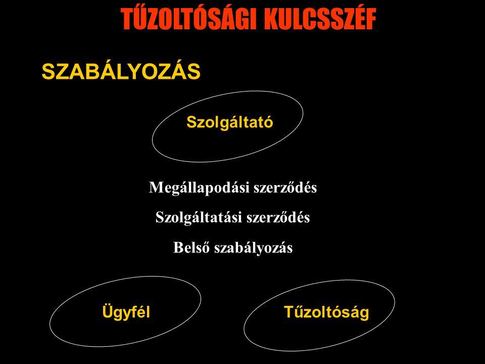 Megállapodási szerződés Szolgáltatási szerződés Belső szabályozás SZABÁLYOZÁS Szolgáltató ÜgyfélTűzoltóság